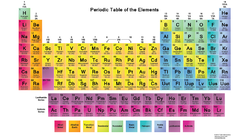 Elements And Atoms